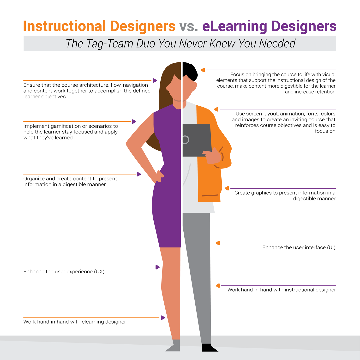 Blending Instructional Design Elearning Design Kinetic